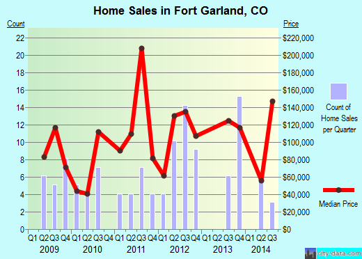Fort Garland,CO real estate house value index trend
