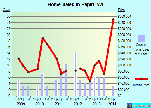 Pepin,WI real estate house value index trend