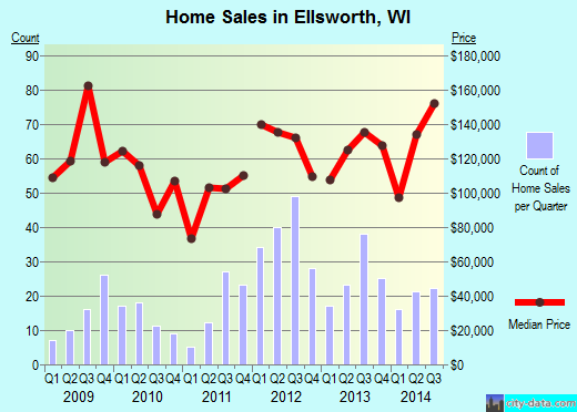 Ellsworth,WI real estate house value index trend