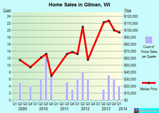 Gilman,WI real estate house value index trend