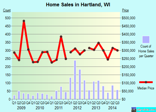 Hartland,WI real estate house value index trend