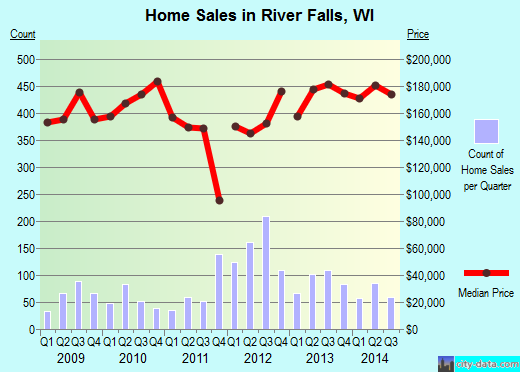 River Falls,WI real estate house value index trend