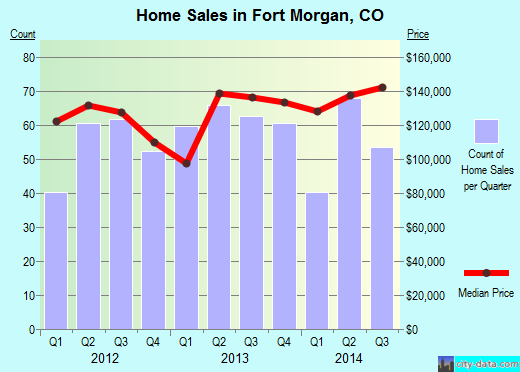Fort Morgan,CO real estate house value index trend