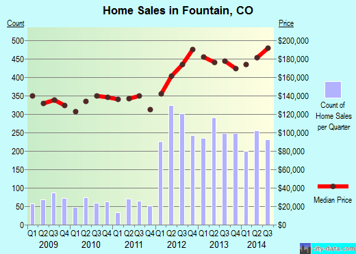 Fountain,CO real estate house value index trend