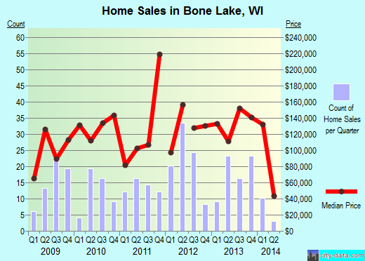 Bone Lake,WI real estate house value index trend