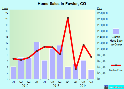 Fowler,CO real estate house value index trend