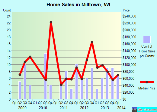 Milltown,WI real estate house value index trend