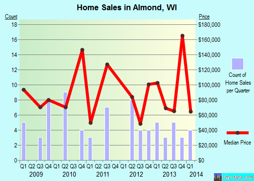 Almond,WI real estate house value index trend