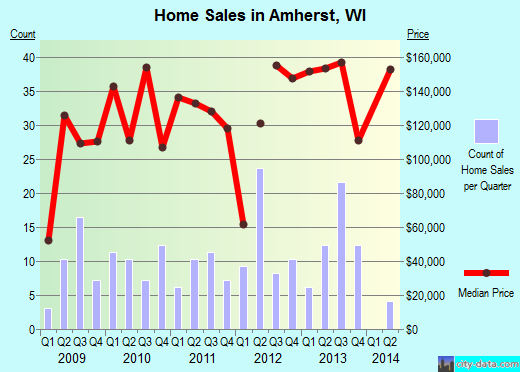 Amherst,WI real estate house value index trend