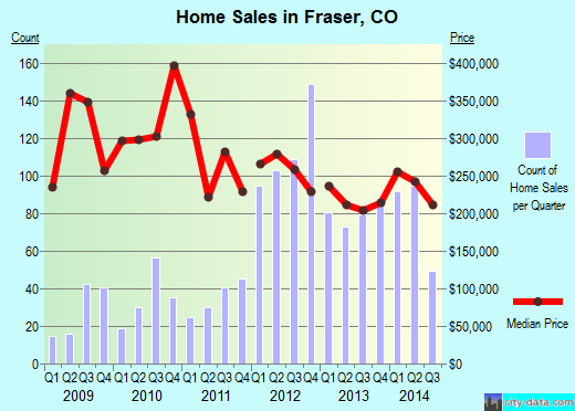 Fraser,CO real estate house value index trend