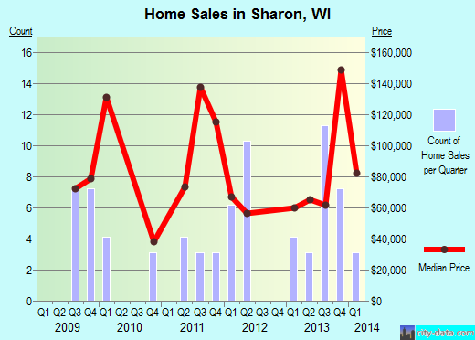 Sharon,WI real estate house value index trend