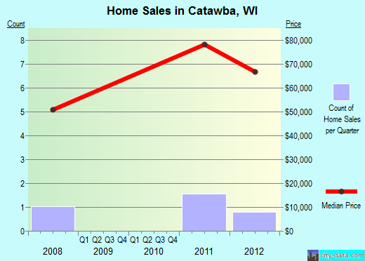 Catawba,WI real estate house value index trend