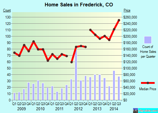 Frederick,CO real estate house value index trend