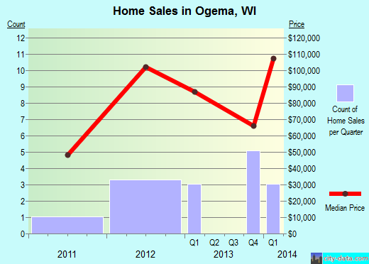 Ogema,WI real estate house value index trend