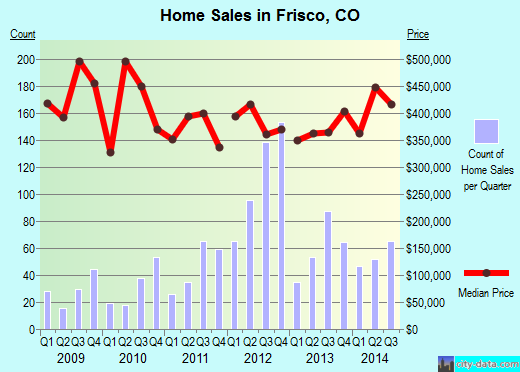 Frisco,CO index of house prices