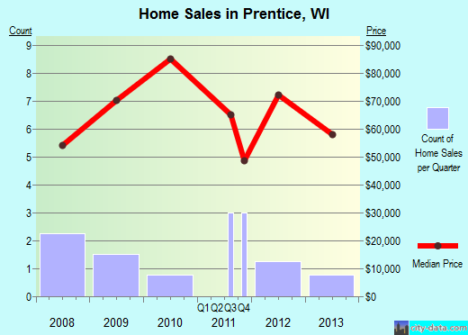 Prentice,WI real estate house value index trend
