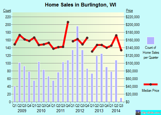 Burlington,WI real estate house value index trend