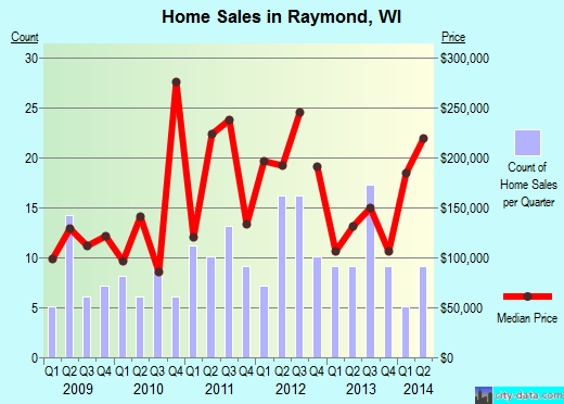 Raymond,WI real estate house value index trend