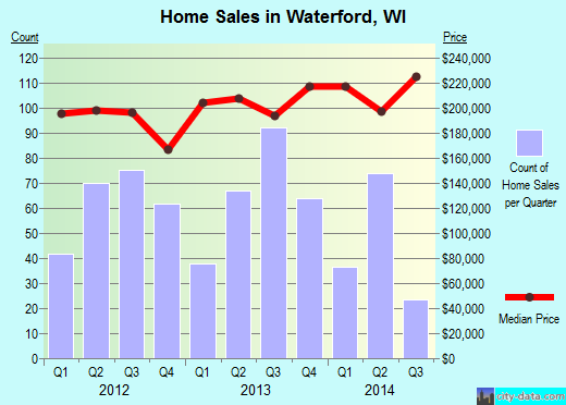 Waterford,WI real estate house value index trend