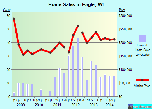 Eagle,WI real estate house value index trend
