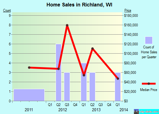 Richland,WI real estate house value index trend