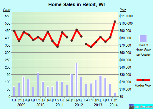 Beloit,WI real estate house value index trend
