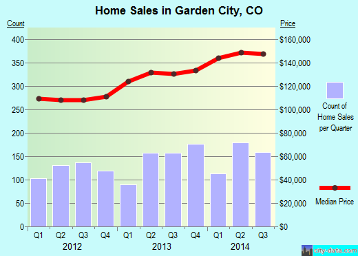 Garden City,CO real estate house value index trend