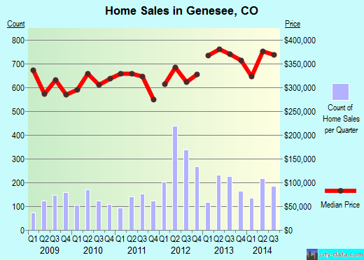 Genesee,CO real estate house value index trend