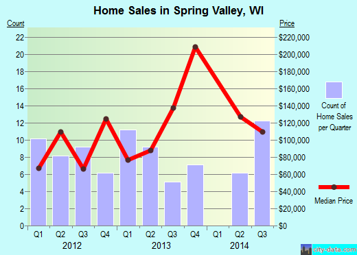 Spring Valley,WI real estate house value index trend