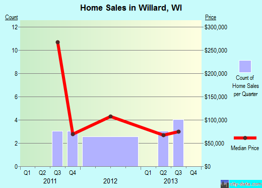 Willard,WI real estate house value index trend