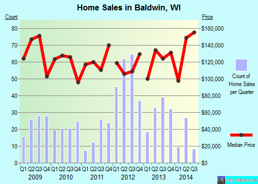 Baldwin,WI real estate house value index trend