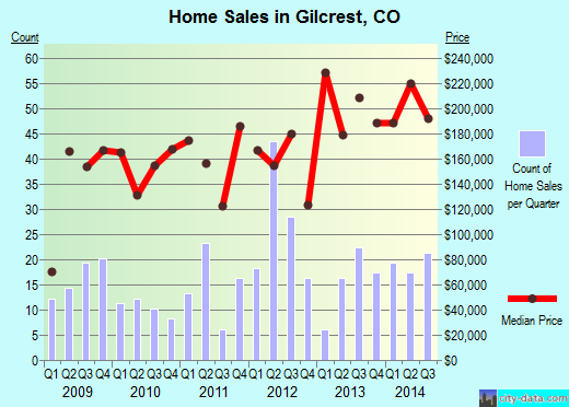 Gilcrest,CO real estate house value index trend