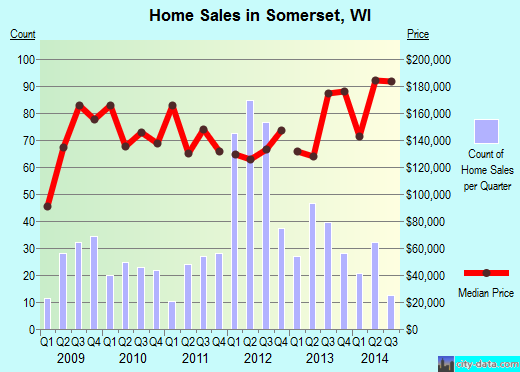 Somerset,WI real estate house value index trend