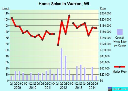 Warren,WI real estate house value index trend