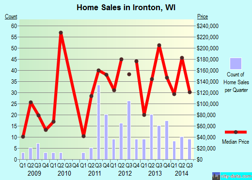 Ironton,WI real estate house value index trend