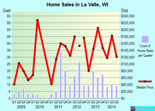 La Valle,WI real estate house value index trend