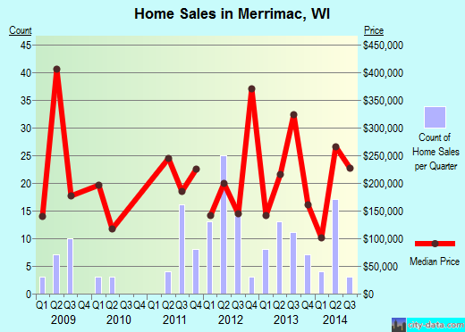 Merrimac,WI real estate house value index trend