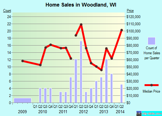 Woodland,WI real estate house value index trend