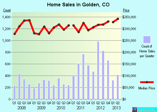 Golden,CO real estate house value index trend