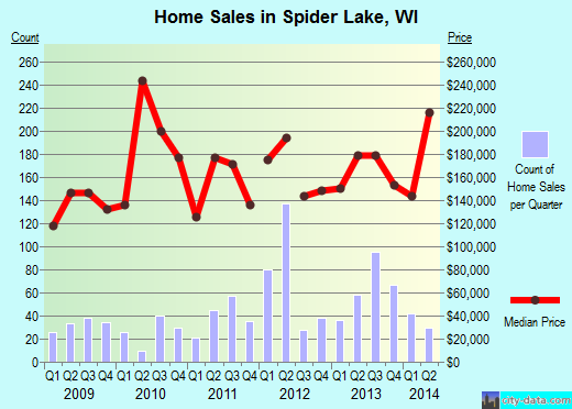 Spider Lake,WI real estate house value index trend