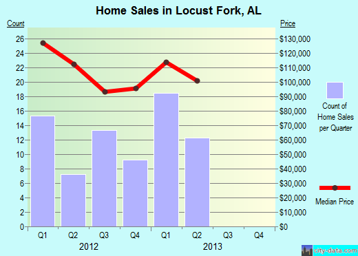Locust Fork,AL real estate house value index trend