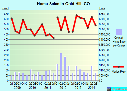 Gold Hill,CO real estate house value index trend