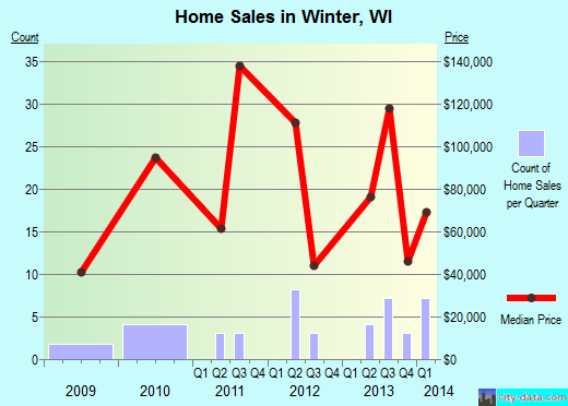 Winter,WI real estate house value index trend