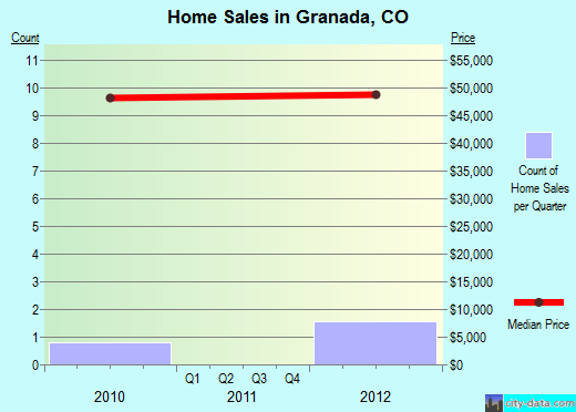 Granada,CO real estate house value index trend