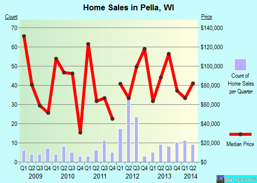Pella,WI real estate house value index trend