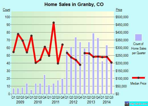 Granby,CO real estate house value index trend