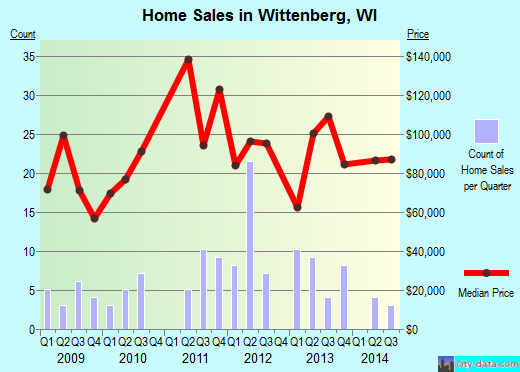 Wittenberg,WI real estate house value index trend