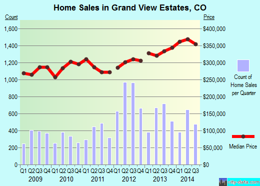 Grand View Estates,CO real estate house value index trend