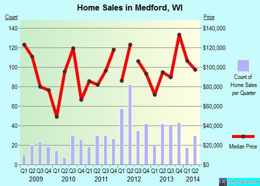 Medford,WI real estate house value index trend