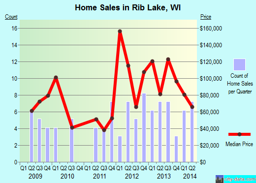 Rib Lake,WI real estate house value index trend